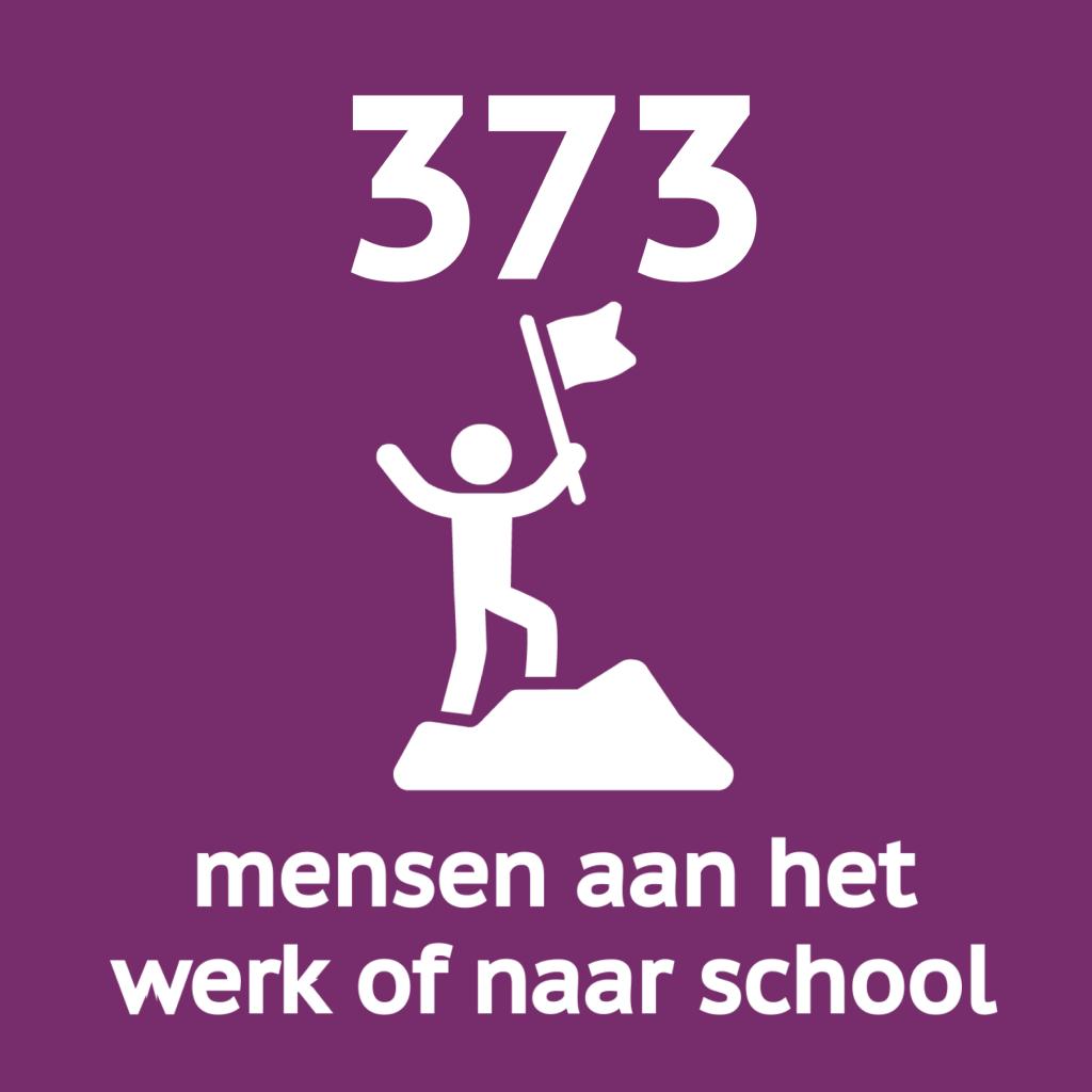 Baanbrekers helpt 373 mensen uit de uitkering.